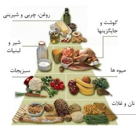 رعایت هرم غذایی در دیابت